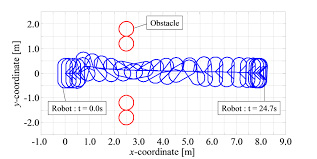 translational and rotational motion considering width for