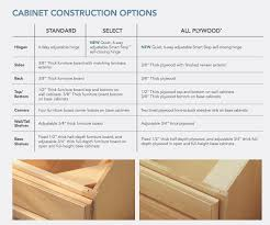 Kitchen Cabinet Construction Details by Construction