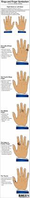 ring meaning ring finger symbolism infographic jewelry ring finger