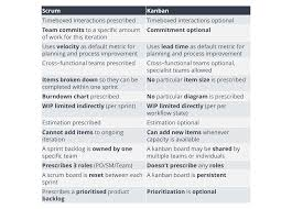 Difference Between Application And Resume Agile And Lean Scrum And Kanban What Is The Difference