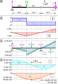 conjugate beam method wikipedia