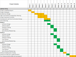 make sure you have a schedule for your start up software project
