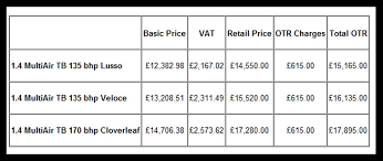 alfa romeo announces uk pricing for 2010 mito with new multiair
