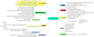 Map Performance Pay For Performance Mind Map Tom On Leadership