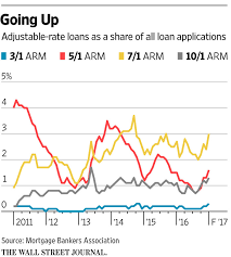 why home buyers should consider adjustable rate mortgages wsj