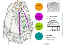 cupola santa fiore brunelleschi la cupola di s fiore brunelleschi