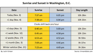 it s time to fall back again daylight saving time ends this