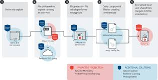home network design best practices wannacry wcry ransomware how to defend against it security news