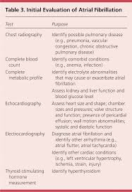 atrial fibrillation diagnosis and treatment american family