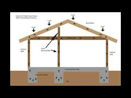 dietrich metal framing span tables load bearing wall framing basics structural engineering and home