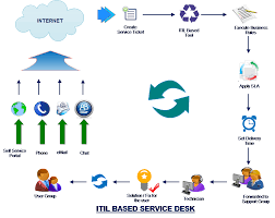 Service Desk Change Management Service Itil Compliance Service