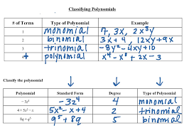 showme classifying polynomial a