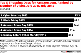 amazon black friday 2016 prime was amazon prime day successful emarketer