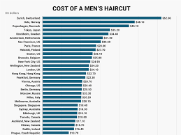 how much is average price for hair cut and color how expensive haircuts are around the world insider