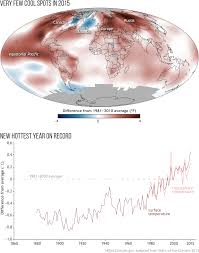 2015 state of the climate report earth is and getting hotter