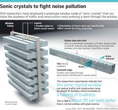 Window Technology Too Noisy Sonic Crystal Windows To The Rescue Singapore News