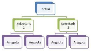 cara membuat struktur organisasi yang menarik cara membuat struktur organisasi di word 2007 tips dan trik