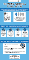 getting your family prepared for a disaster healthychildren org