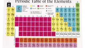 how is the periodic table organized how is the periodic table arranged set the latest information home