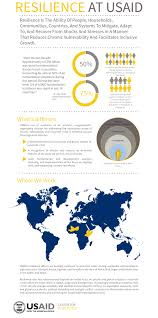 resilience u s agency for international development