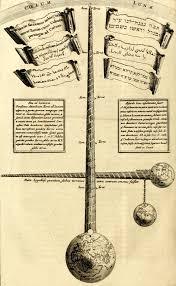 L Form K He Kaufen Athanasius Kircher Wikipedia