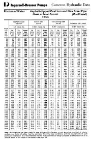 pipe friction loss table pressure or head
