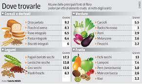 alimenti per combattere la stitichezza alimenti ricchi di fibre per stitichezza