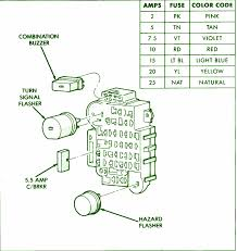 1993 jeep fuse box cable jeep wiring diagrams for diy car repairs