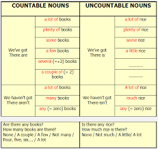 Countable And Uncountable Nouns Explanation Pdf Learning Free Countable And Uncountable Nouns In