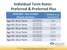 the chart compares the annual cost of a 250 000 individual term life insurance policy second column with the annual cost of the same amount of optional