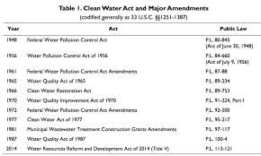 Bc Wildfire Act Regulations by Crs Report U0027clean Water Act A Summary Of The Law U0027 Waterwired