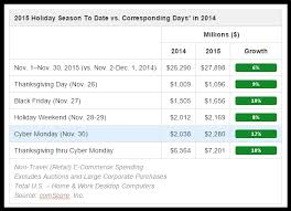email insights from black friday and cyber monday email design