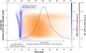 cross correlation spectroscopy study of the transient spark