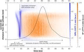 cross correlation spectroscopy study of the transient spark