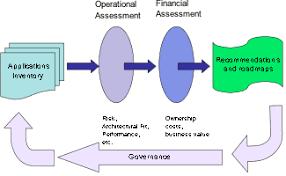 unlocking value from the it applications portfolio kogekar com