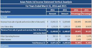 Profit And Loss Statement Excel Template Profit Loss Statement Income Statement Vertical