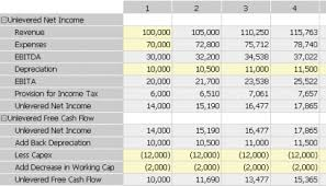 Discounted Flow Analysis Excel Template Valuation Models Sumwise Spreadsheet Software