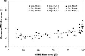 oxidation of methyl u003cb u003e u003ci u003etert u003c i u003e u003c b u003e butyl ether in aqueous