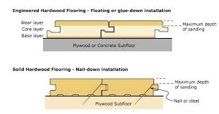subfloor thickness for hardwood flooring meze