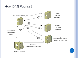 How Dns Works by Domain Naming System