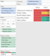 Ugliest Color Tableau 201 How To Make A Stoplight 100 Point Index