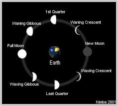 welcome to kimbas angelic moon information and phases
