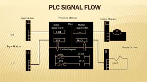 speed control of induction motor using plc and vfd