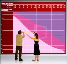 distance tv canapé guide de choix de écran plat quel taille choisir hifi lab