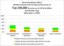 best on amazon november 2015 the uk report author earnings on amazon co uk