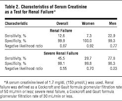 Serum Cr serum creatinine is an inadequate screening test for renal failure