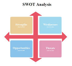 9 best swot templates images on pinterest swot analysis a
