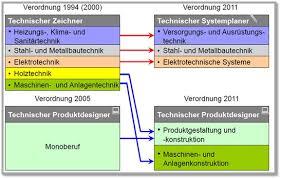 produkt designer staatl berufsschule marktredwitz wunsiedel technischer