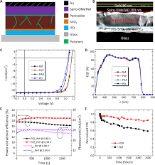 Home Design 3d Gold 2 8 Ipa Polymer Modified Halide Perovskite Films For Efficient And Stable