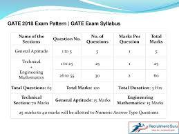 pattern of gate exam gate syllabus 2018 and exam pattern